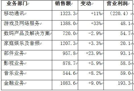 收入证明英文模板_营业收入英文